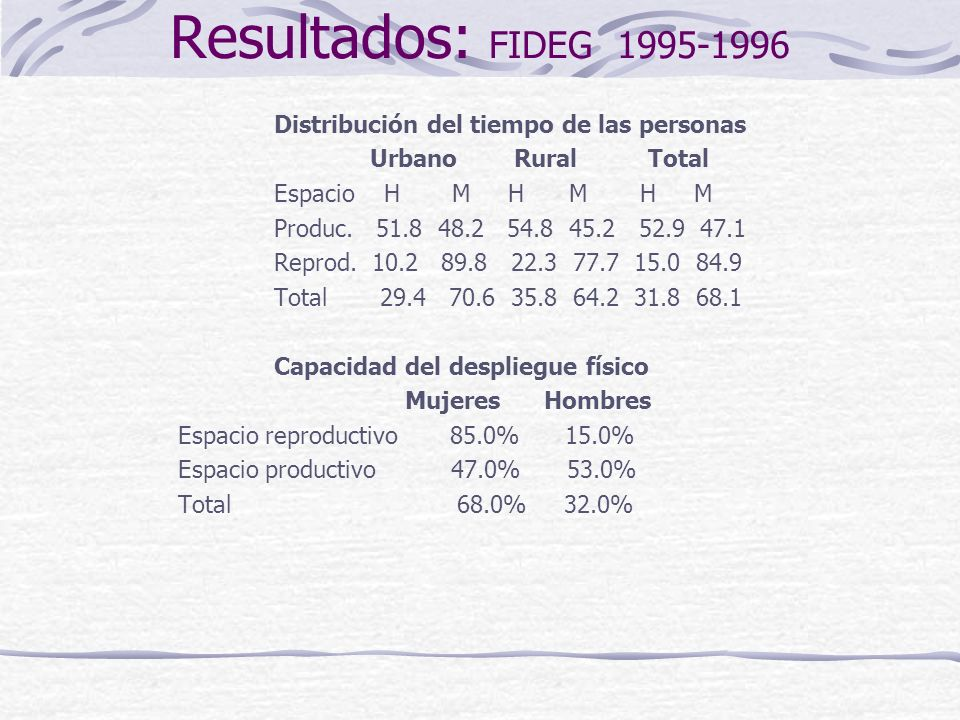 Resultados: FIDEG 1995-1996 Distribución del tiempo de las personas Urbano Rural Total Espacio H M H M H M Produc.