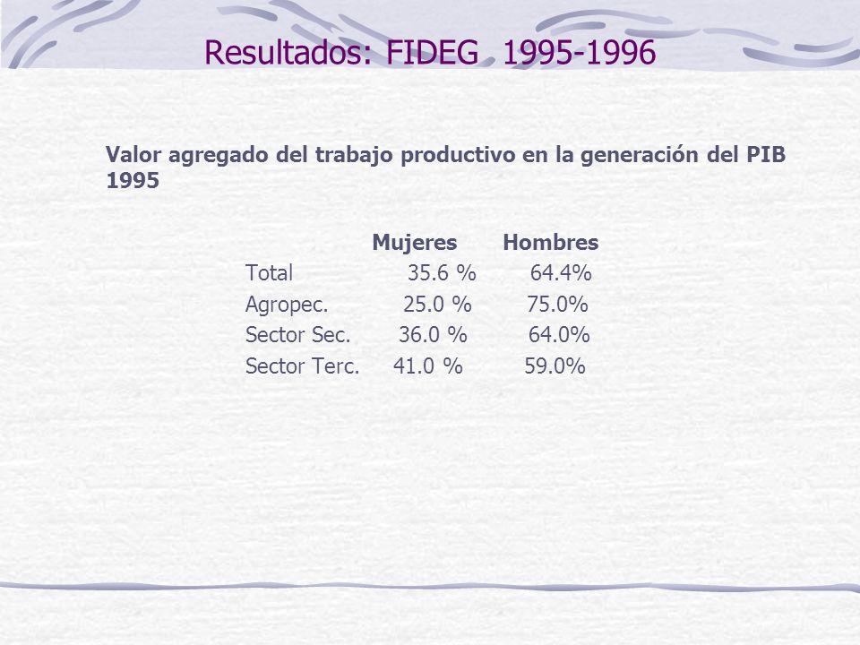 Resultados: FIDEG 1995-1996 Valor agregado del trabajo productivo en la generación del PIB 1995 Mujeres Hombres Total 35.6 % 64.4% Agropec.