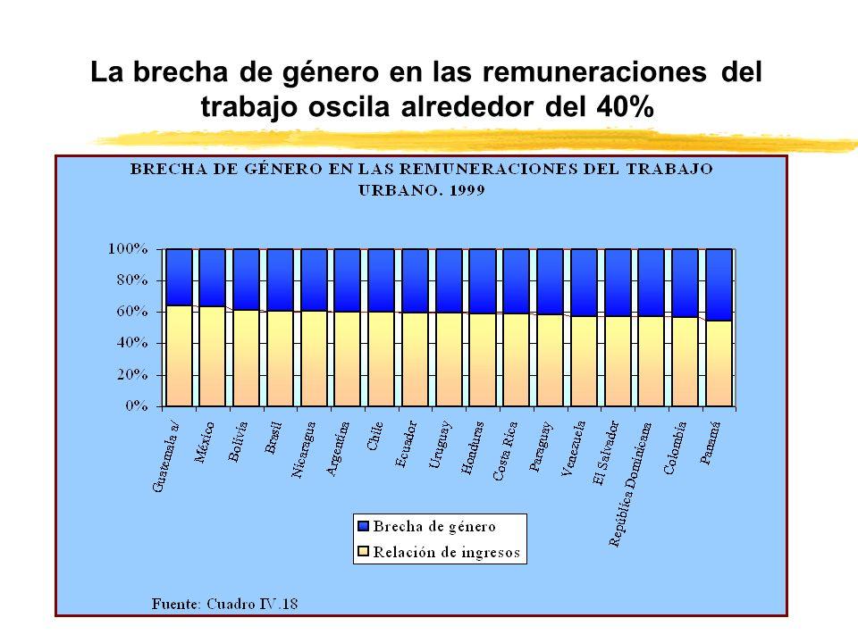 La brecha de género en las remuneraciones del trabajo oscila alrededor del 40%