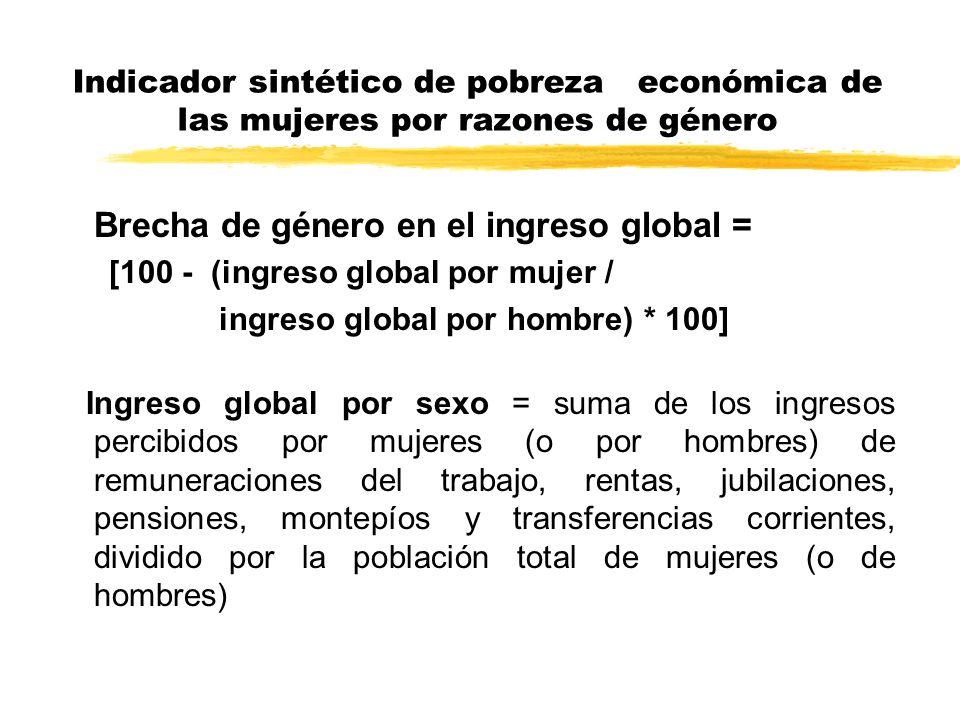 Indicador sintético de pobreza económica de las mujeres por razones de género Brecha de género en el ingreso global = [100 - (ingreso global por mujer
