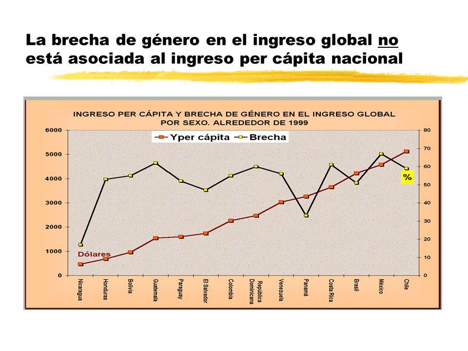 La brecha de género en el ingreso global no está asociada al ingreso per cápita nacional