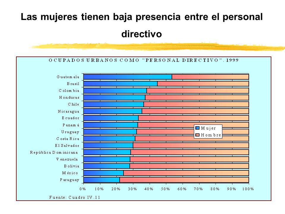 Las mujeres tienen baja presencia entre el personal directivo