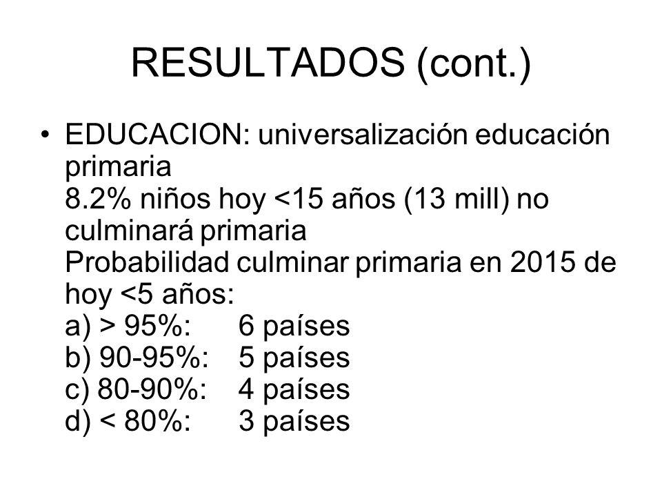 RESULTADOS (cont.) EDUCACION: universalización educación primaria 8.2% niños hoy 95%:6 países b) 90-95%:5 países c) 80-90%:4 países d) < 80%:3 países