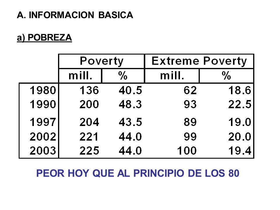 A. INFORMACION BASICA a) POBREZA PEOR HOY QUE AL PRINCIPIO DE LOS 80