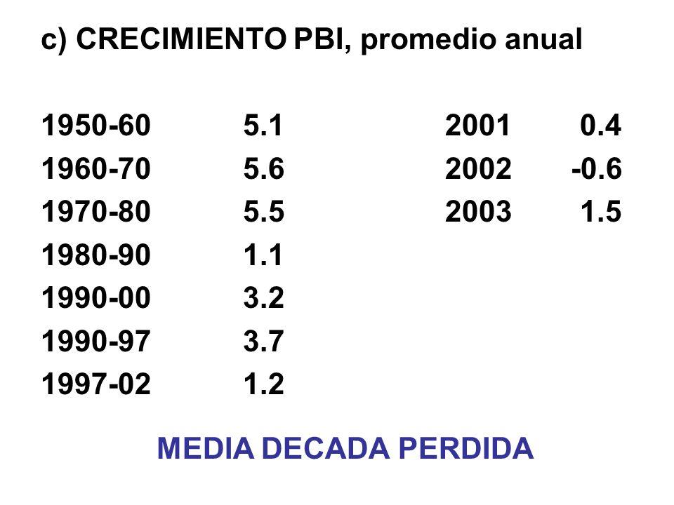 c) CRECIMIENTO PBI, promedio anual 1950-605.120010.4 1960-705.62002 -0.6 1970-805.520031.5 1980-901.1 1990-003.2 1990-973.7 1997-021.2 MEDIA DECADA PERDIDA