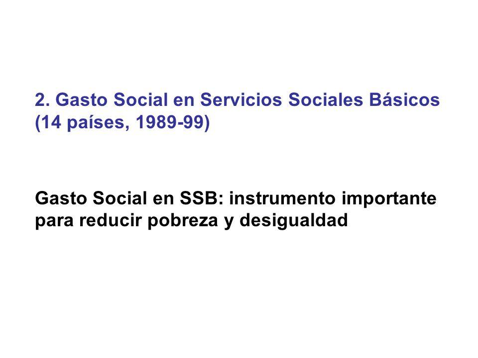 2. Gasto Social en Servicios Sociales Básicos (14 países, 1989-99) Gasto Social en SSB: instrumento importante para reducir pobreza y desigualdad