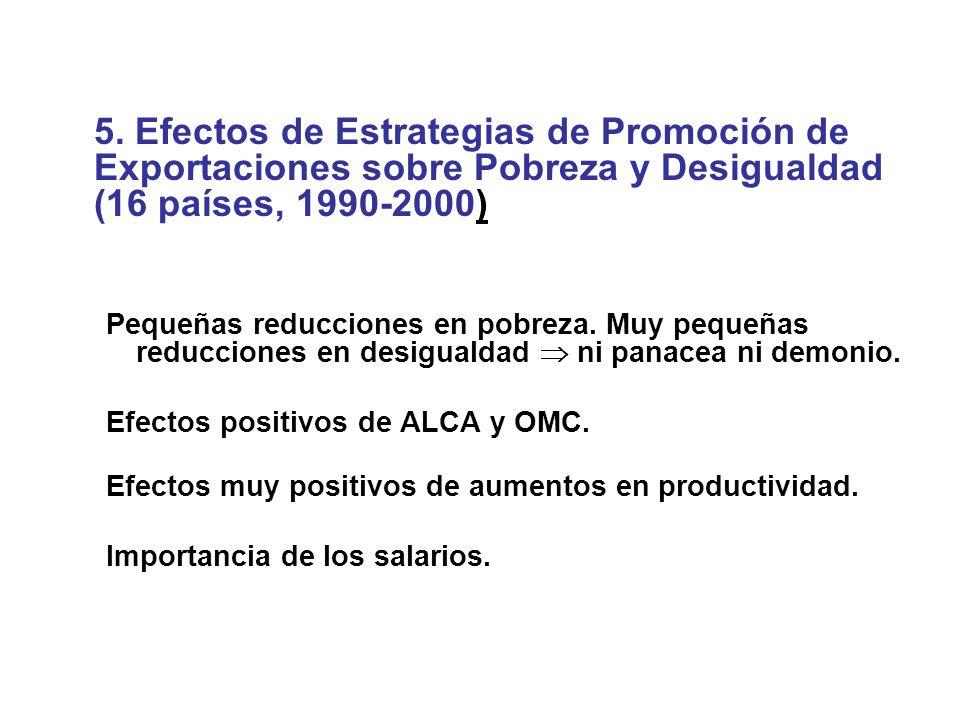 5. Efectos de Estrategias de Promoción de Exportaciones sobre Pobreza y Desigualdad (16 países, 1990-2000) Pequeñas reducciones en pobreza. Muy pequeñ