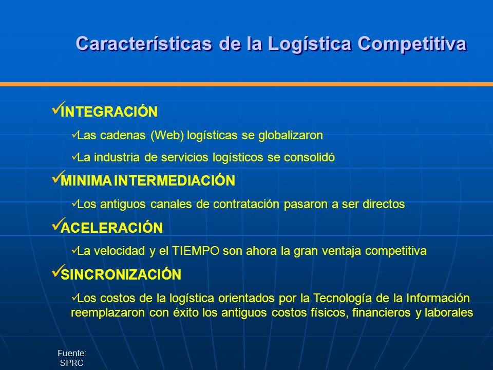 INTEGRACIÓN Las cadenas (Web) logísticas se globalizaron La industria de servicios logísticos se consolidó MINIMA INTERMEDIACIÓN Los antiguos canales