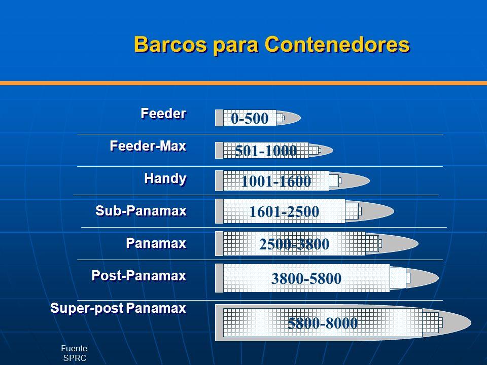 Barcos para Contenedores Feeder Feeder-Max Handy Sub-Panamax Panamax Post-Panamax Super-post Panamax Feeder Feeder-Max Handy Sub-Panamax Panamax Post-