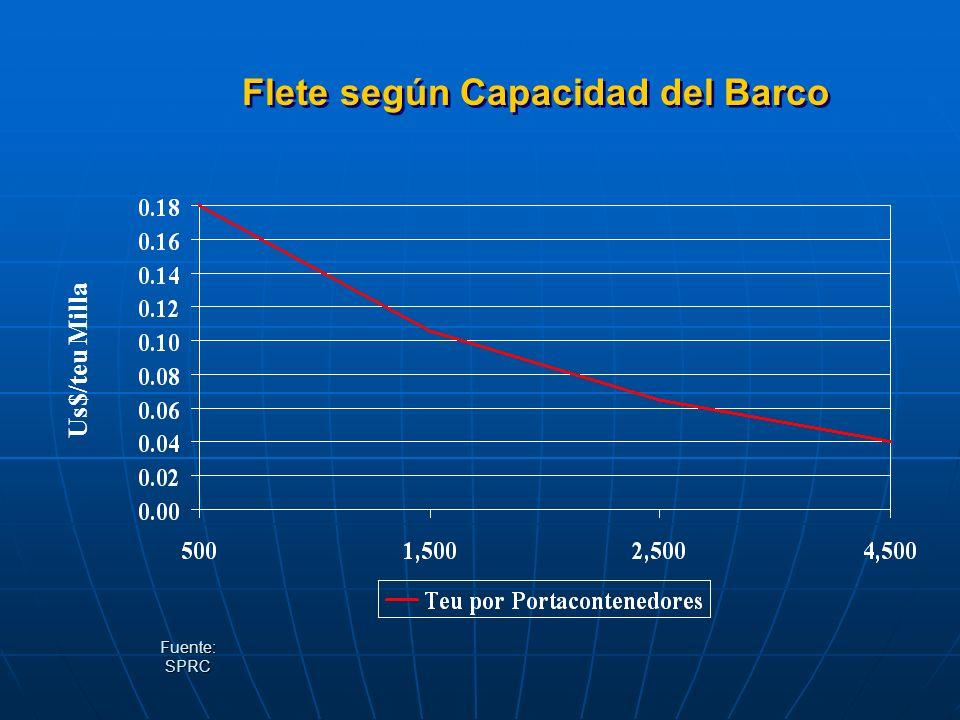 Flete según Capacidad del Barco Fuente: SPRC Us$/teu Milla