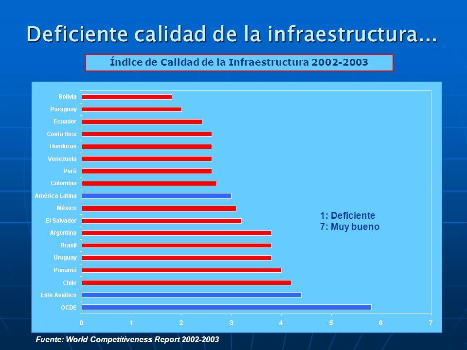 Deficiente calidad de la infraestructura... 1: Deficiente 7: Muy bueno Índice de Calidad de la Infraestructura 2002-2003 Fuente: World Competitiveness