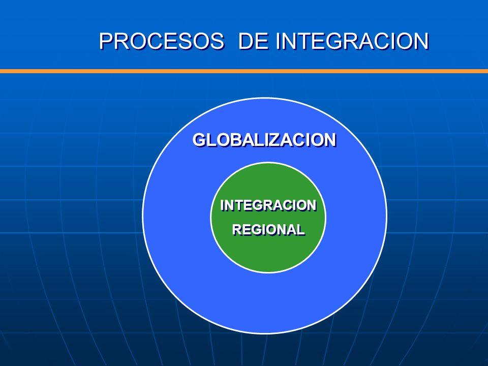 PROCESOS DE INTEGRACION GLOBALIZACION INTEGRACION REGIONAL INTEGRACION REGIONAL
