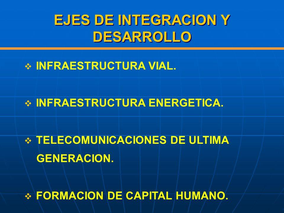 EJES DE INTEGRACION Y DESARROLLO INFRAESTRUCTURA VIAL. INFRAESTRUCTURA ENERGETICA. TELECOMUNICACIONES DE ULTIMA GENERACION. FORMACION DE CAPITAL HUMAN