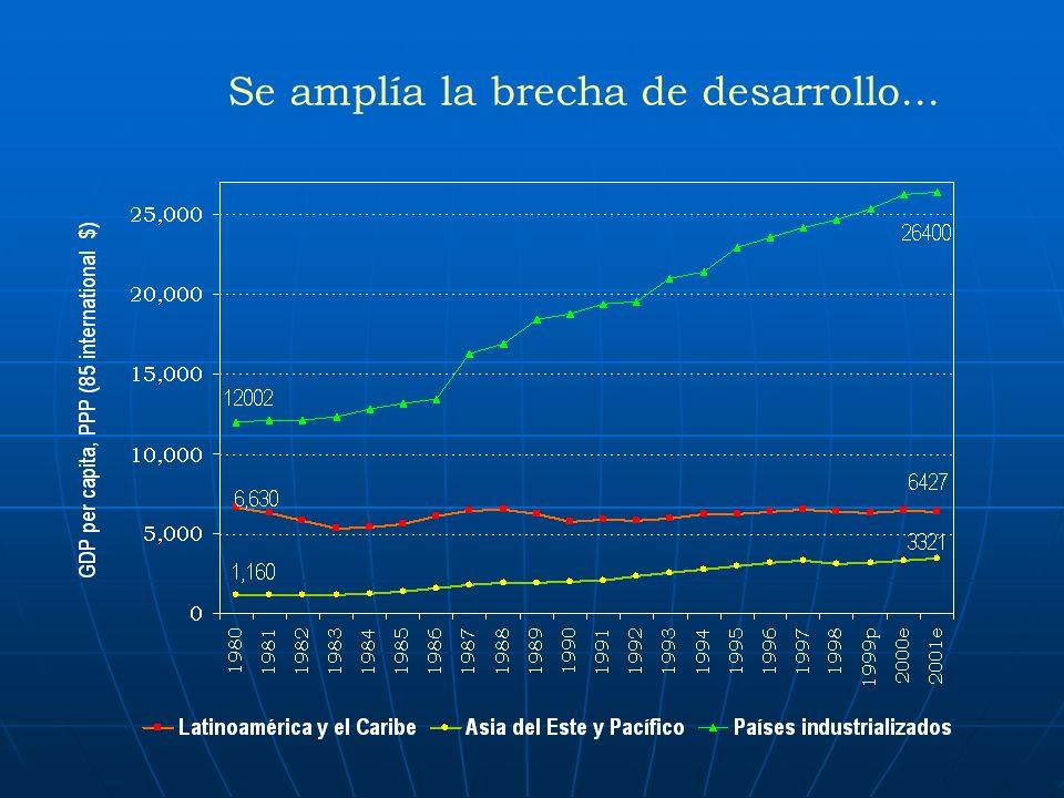 Reto para la Region: - En el marco de los datos anteriores la pregunta clave es: ¿cuántos años tomaría equiparar el ingreso per cápita de América Latina al ingreso de los países de la OECD.