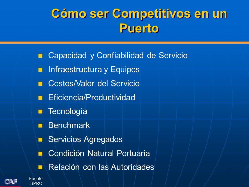 Cómo ser Competitivos en un Puerto Capacidad y Confiabilidad de Servicio Infraestructura y Equipos Costos/Valor del Servicio Eficiencia/Productividad