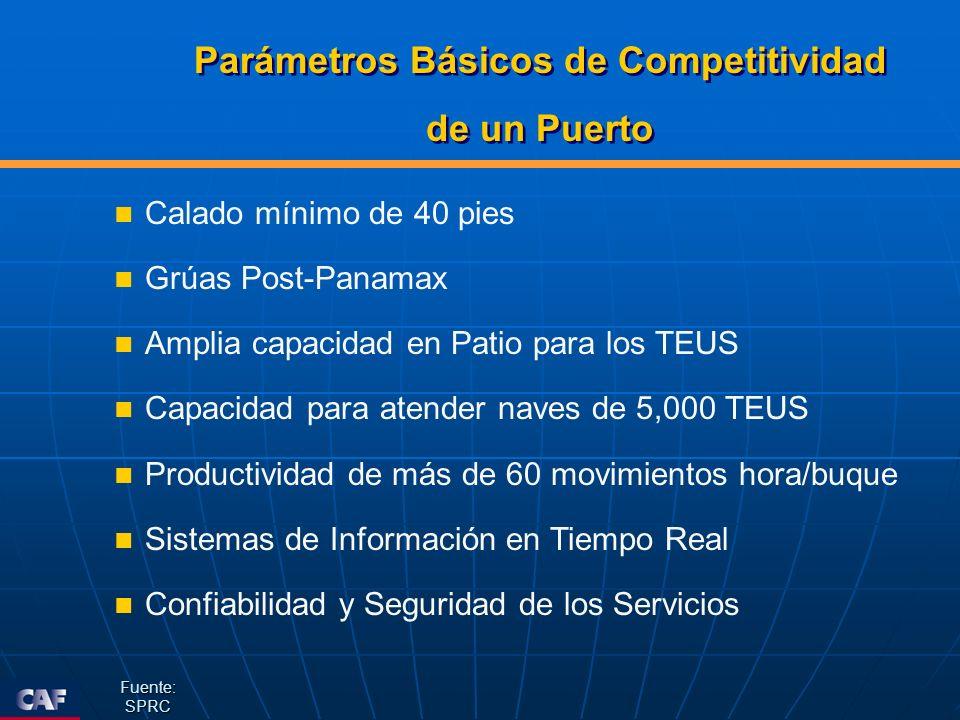Parámetros Básicos de Competitividad de un Puerto Parámetros Básicos de Competitividad de un Puerto Calado mínimo de 40 pies Grúas Post-Panamax Amplia