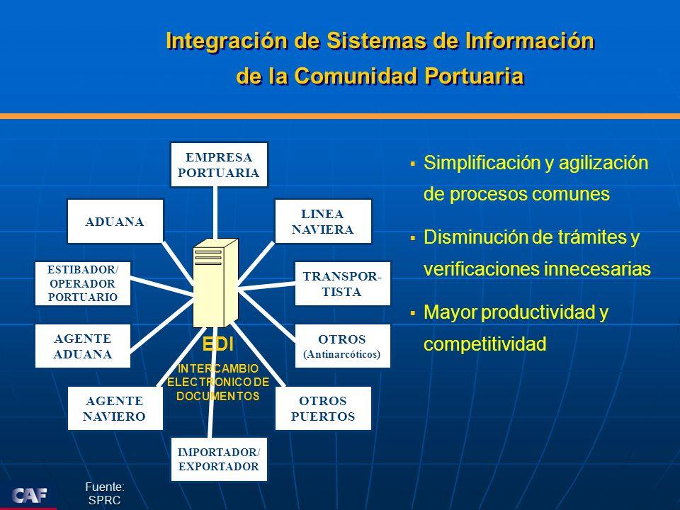 Integración de Sistemas de Información de la Comunidad Portuaria Integración de Sistemas de Información de la Comunidad Portuaria Simplificación y agi