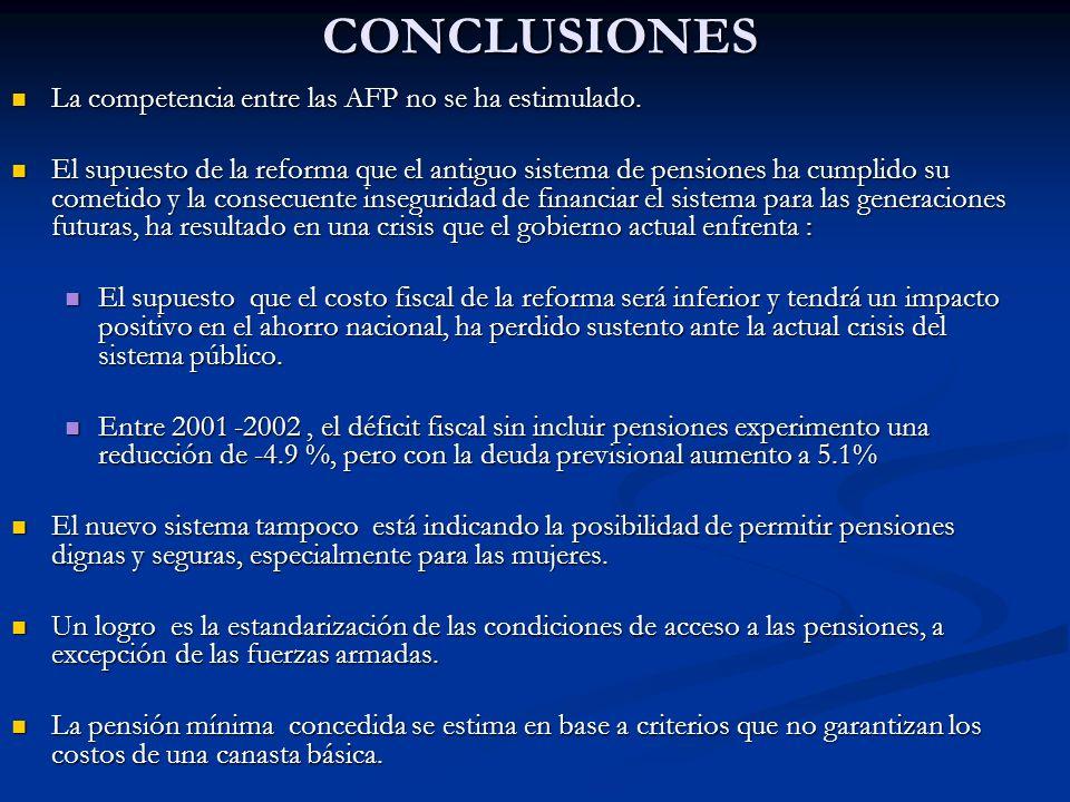 CONCLUSIONES La competencia entre las AFP no se ha estimulado. La competencia entre las AFP no se ha estimulado. El supuesto de la reforma que el anti