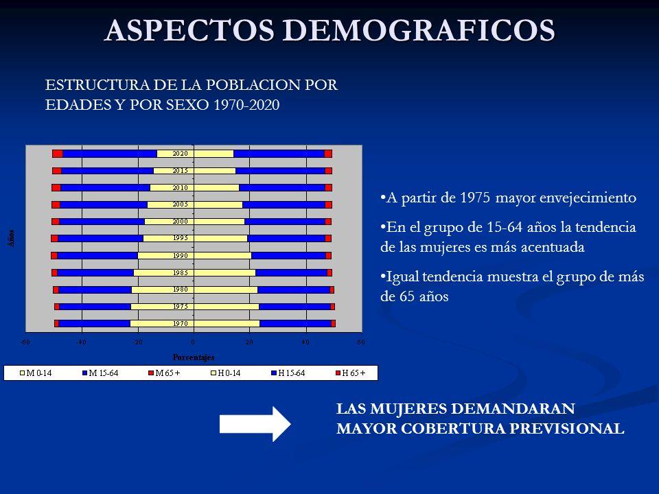 ASPECTOS DEMOGRAFICOS ESTRUCTURA DE LA POBLACION POR EDADES Y POR SEXO 1970-2020 A partir de 1975 mayor envejecimiento En el grupo de 15-64 años la te