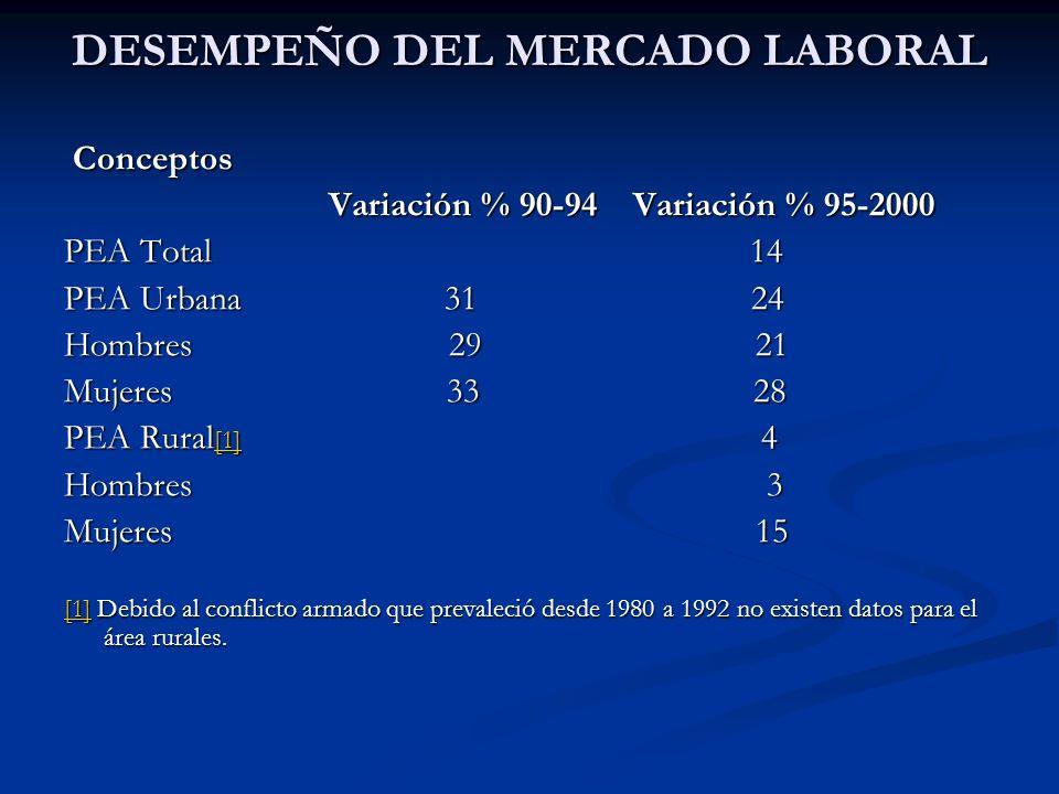 DESEMPEÑO DEL MERCADO LABORAL Conceptos Conceptos Variación % 90-94 Variación % 95-2000 Variación % 90-94 Variación % 95-2000 PEA Total 14 PEA Urbana
