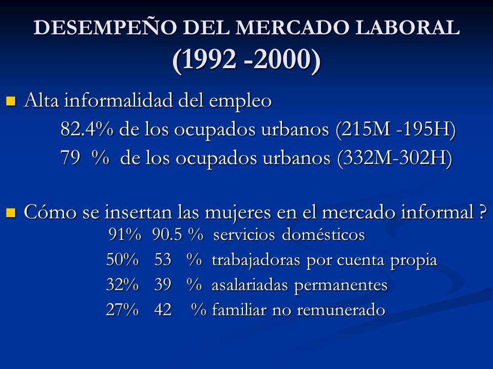 DESEMPEÑO DEL MERCADO LABORAL (1992 -2000) Alta informalidad del empleo Alta informalidad del empleo 82.4% de los ocupados urbanos (215M -195H) 82.4%