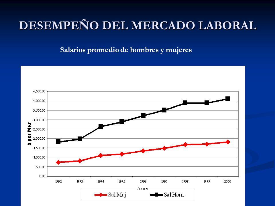DESEMPEÑO DEL MERCADO LABORAL Salarios promedio de hombres y mujeres