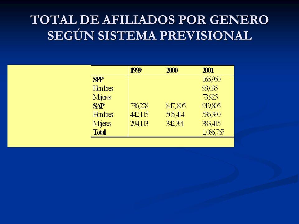 TOTAL DE AFILIADOS POR GENERO SEGÚN SISTEMA PREVISIONAL