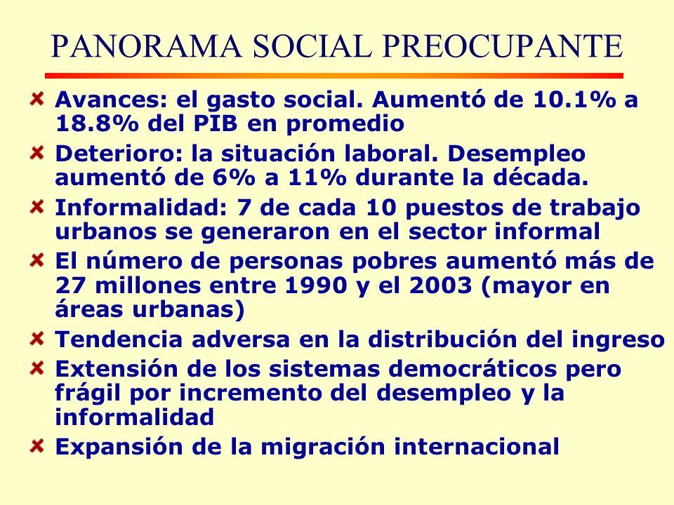 PANORAMA SOCIAL PREOCUPANTE Avances: el gasto social.