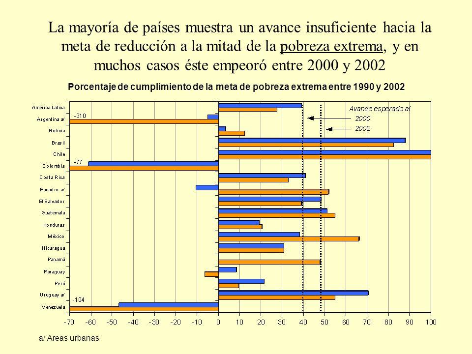 La mayoría de países muestra un avance insuficiente hacia la meta de reducción a la mitad de la pobreza extrema, y en muchos casos éste empeoró entre 2000 y 2002 a/ Areas urbanas Porcentaje de cumplimiento de la meta de pobreza extrema entre 1990 y 2002