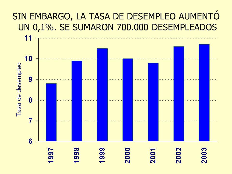 SIN EMBARGO, LA TASA DE DESEMPLEO AUMENTÓ UN 0,1%. SE SUMARON 700.000 DESEMPLEADOS