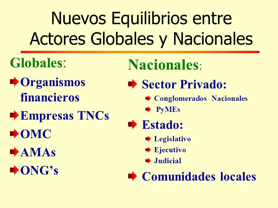 Nuevos Equilibrios entre Actores Globales y Nacionales Globales : Organismos financieros Empresas TNCs OMC AMAs ONGs Nacionales : Sector Privado: Conglomerados Nacionales PyMEs Estado: Legislativo Ejecutivo Judicial Comunidades locales
