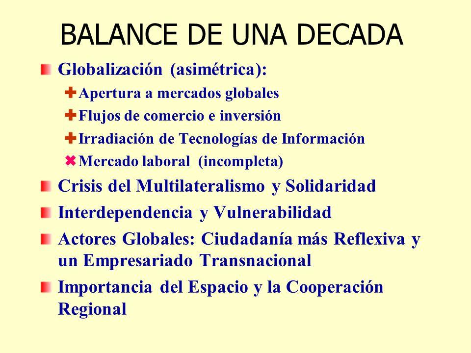 BALANCE DE UNA DECADA Globalización (asimétrica): Apertura a mercados globales Flujos de comercio e inversión Irradiación de Tecnologías de Información Mercado laboral (incompleta) Crisis del Multilateralismo y Solidaridad Interdependencia y Vulnerabilidad Actores Globales: Ciudadanía más Reflexiva y un Empresariado Transnacional Importancia del Espacio y la Cooperación Regional