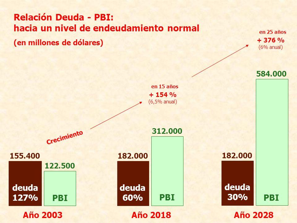 Relación Deuda - PBI: hacia un nivel de endeudamiento normal (en millones de dólares) Año 2018 312.000 PBI 182.000 deuda 60% 584.000 PBI deuda 30% 182