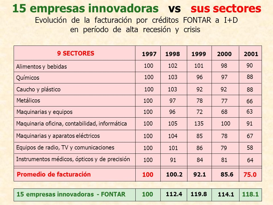 15 empresas innovadoras vs sus sectores Evolución de la facturación por créditos FONTAR a I+D en período de alta recesión y crisis 9 SECTORES Alimento