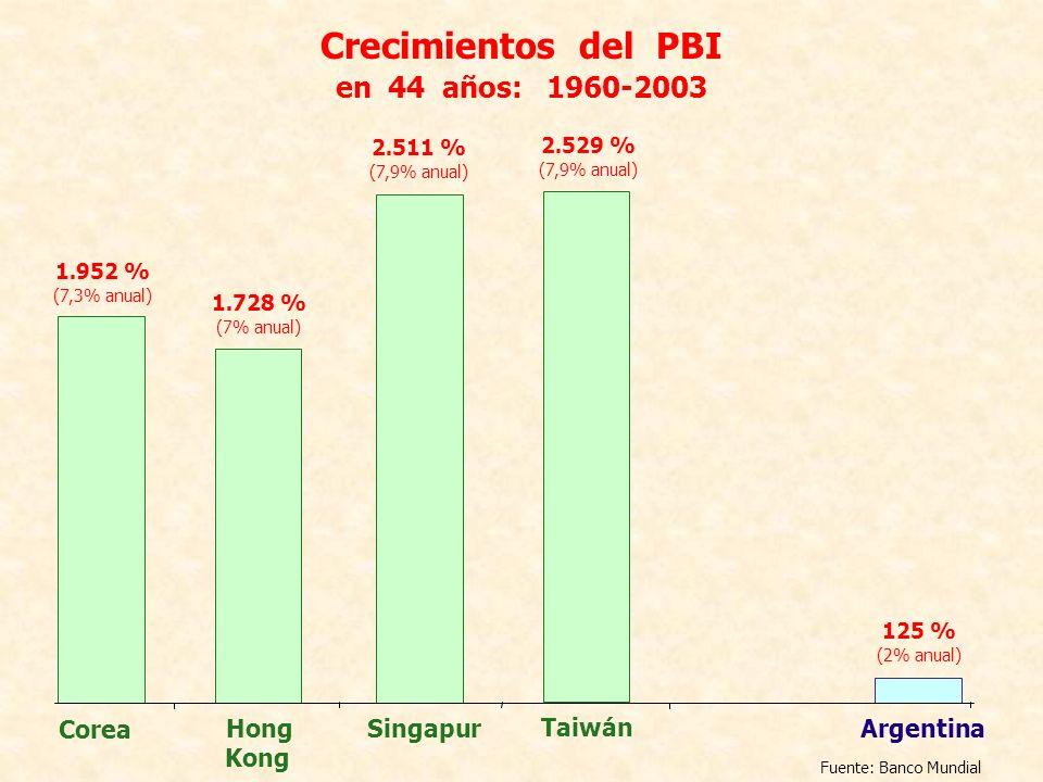 2.511 % (7,9% anual) Singapur 2.529 % (7,9% anual) Taiwán 1.728 % (7% anual) Hong Kong 125 % (2% anual) Argentina 1.952 % (7,3% anual) Corea Crecimien