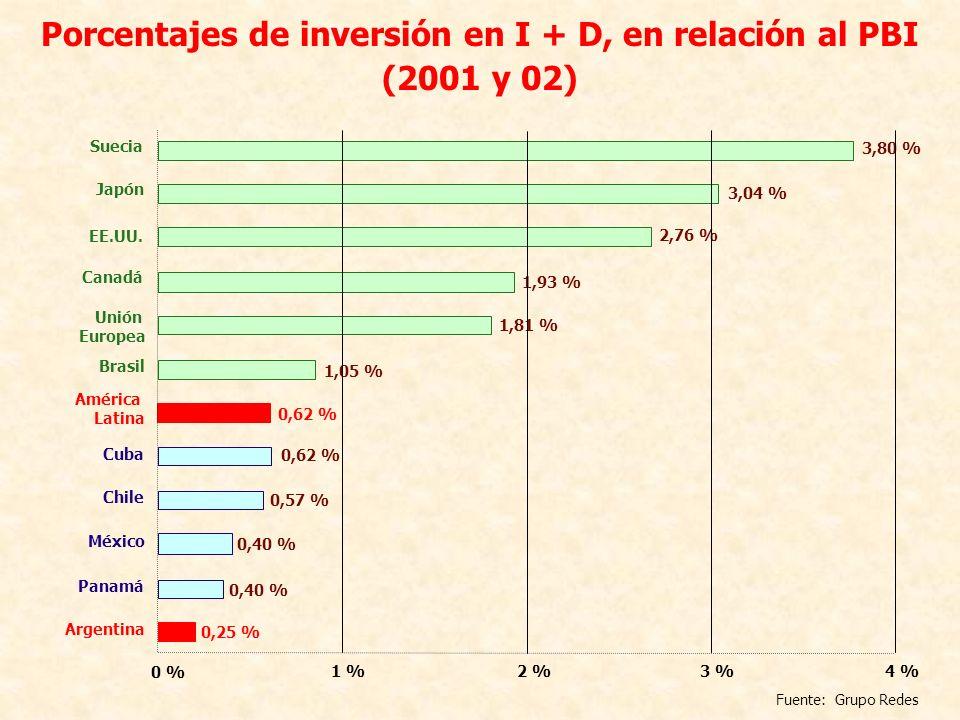 Porcentajes de inversión en I + D, en relación al PBI (2001 y 02) 0,62 % América Latina 0,62 % Cuba Argentina 0,25 % 0,40 % Panamá 0,40 % México 0,57