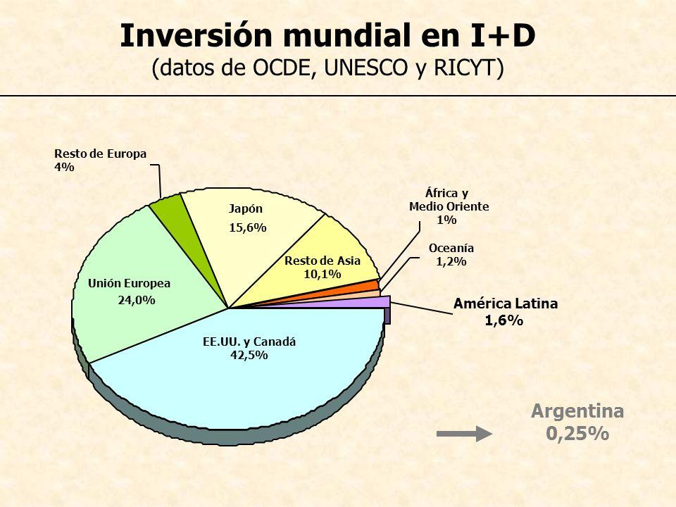 Resto de Asia 10,1% Japón 15,6% Unión Europea 24,0% Resto de Europa 4% África y Medio Oriente 1% Oceanía 1,2% América Latina 1,6% Argentina 0,25% Inve