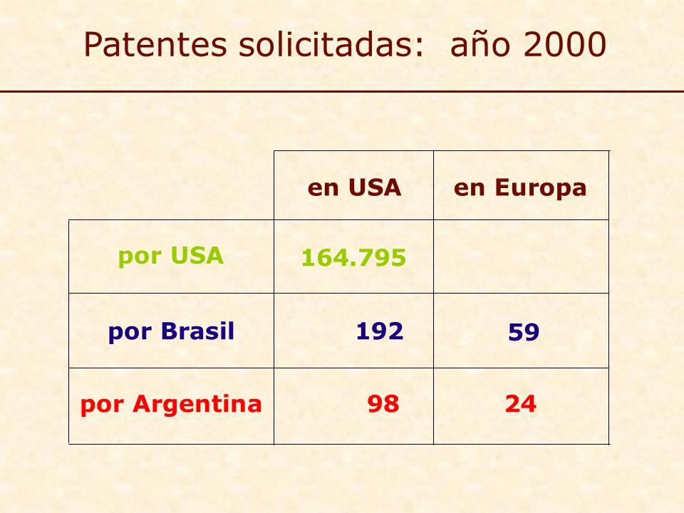 59 192por Brasil en Europa 164.795 por USA en USA Patentes solicitadas: año 2000 98por Argentina24