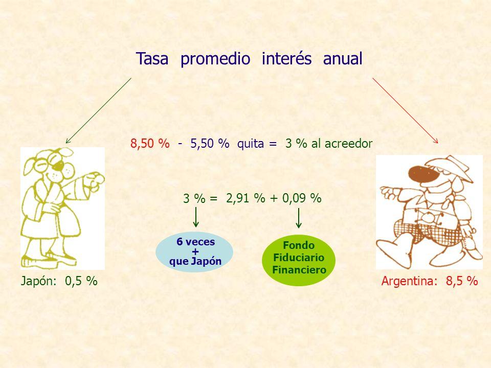 Tasa promedio interés anual Japón: 0,5 % Argentina: 8,5 % 8,50 % - 5,50 % quita = 3 % al acreedor Fondo Fiduciario Financiero = 2,91 % + 0,09 % 6 vece