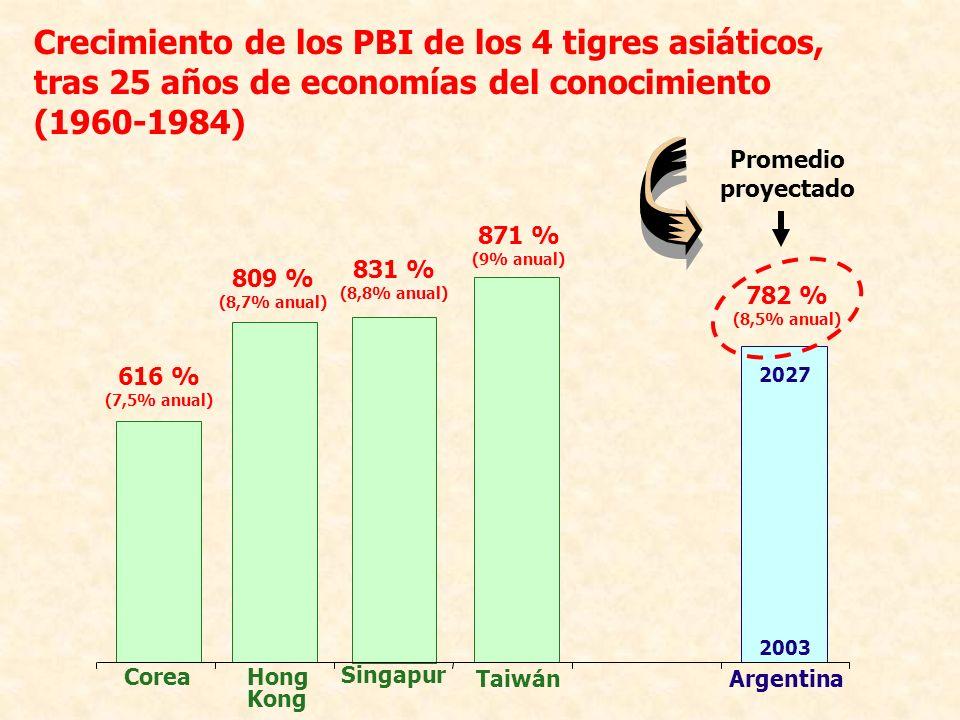Crecimiento de los PBI de los 4 tigres asiáticos, tras 25 años de economías del conocimiento (1960-1984) 782 % (8,5% anual) Argentina 2003 2027 Promed