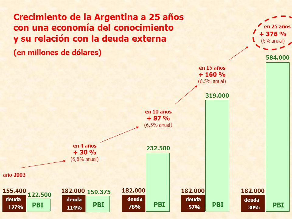 159.375 PBI 114% deuda 182.000 en 10 años + 87 % (6,5% anual) 78% PBI 232.500 deuda 182.000 Crecimiento de la Argentina a 25 años con una economía del