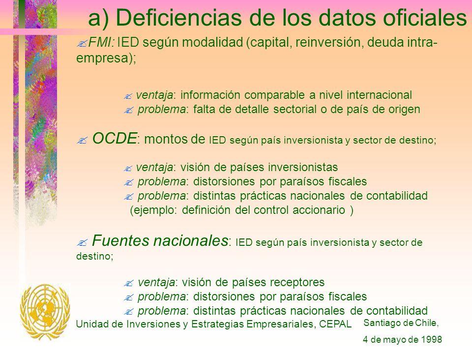 Santiago de Chile, 4 de mayo de 1998 Unidad de Inversiones y Estrategias Empresariales, CEPAL a) Deficiencias de los datos oficiales FMI: IED según modalidad (capital, reinversión, deuda intra- empresa); .