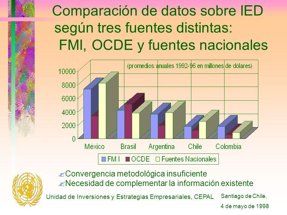 Santiago de Chile, 4 de mayo de 1998 Unidad de Inversiones y Estrategias Empresariales, CEPAL Comparación de datos sobre IED según tres fuentes distintas: FMI, OCDE y fuentes nacionales Convergencia metodológica insuficiente Necesidad de complementar la información existente