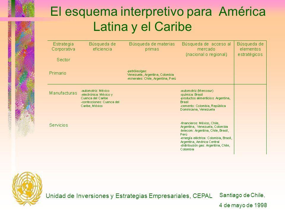 Santiago de Chile, 4 de mayo de 1998 Unidad de Inversiones y Estrategias Empresariales, CEPAL El esquema interpretivo para América Latina y el Caribe