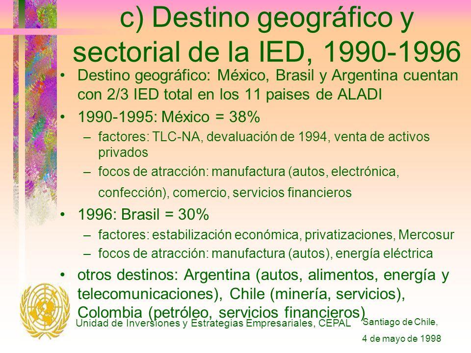 Santiago de Chile, 4 de mayo de 1998 Unidad de Inversiones y Estrategias Empresariales, CEPAL c) Destino geográfico y sectorial de la IED, 1990-1996 Destino geográfico: México, Brasil y Argentina cuentan con 2/3 IED total en los 11 paises de ALADI 1990-1995: México = 38% –factores: TLC-NA, devaluación de 1994, venta de activos privados –focos de atracción: manufactura (autos, electrónica, confección), comercio, servicios financieros 1996: Brasil = 30% –factores: estabilización económica, privatizaciones, Mercosur –focos de atracción: manufactura (autos), energía eléctrica otros destinos: Argentina (autos, alimentos, energía y telecomunicaciones), Chile (minería, servicios), Colombia (petróleo, servicios financieros)