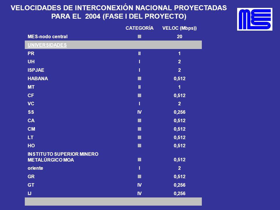 VELOCIDADES DE INTERCONEXIÓN NACIONAL PROYECTADAS PARA EL 2004 (FASE I DEL PROYECTO) CATEGORÍAVELOC (Mbps)) MES-nodo centralIII20 UNIVERSIDADES PRII1