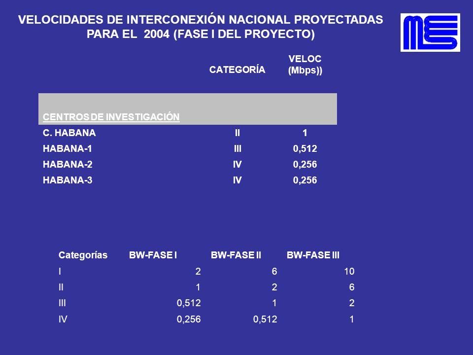 VELOCIDADES DE INTERCONEXIÓN NACIONAL PROYECTADAS PARA EL 2004 (FASE I DEL PROYECTO) CATEGORÍA VELOC (Mbps)) CENTROS DE INVESTIGACIÓN C. HABANAII1 HAB