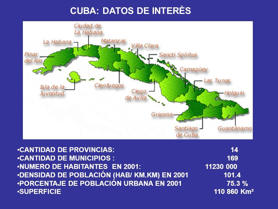 CUBA: DATOS DE INTERÈS CANTIDAD DE PROVINCIAS: 14 CANTIDAD DE MUNICIPIOS : 169 NUMERO DE HABITANTES EN 2001: 11230 000 DENSIDAD DE POBLACIÓN (HAB/ KM.