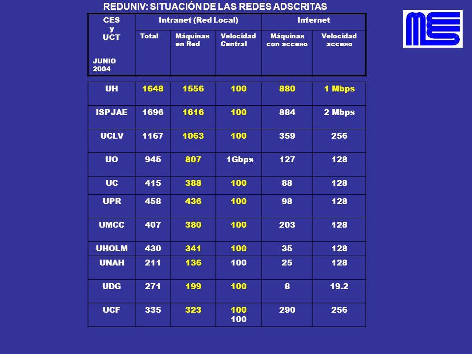 REDUNIV: SITUACIÓN DE LAS REDES ADSCRITAS UH164815561008801 Mbps ISPJAE169616161008842 Mbps UCLV11671063100359256 UO945807 1Gbps127128 UC4153881008812