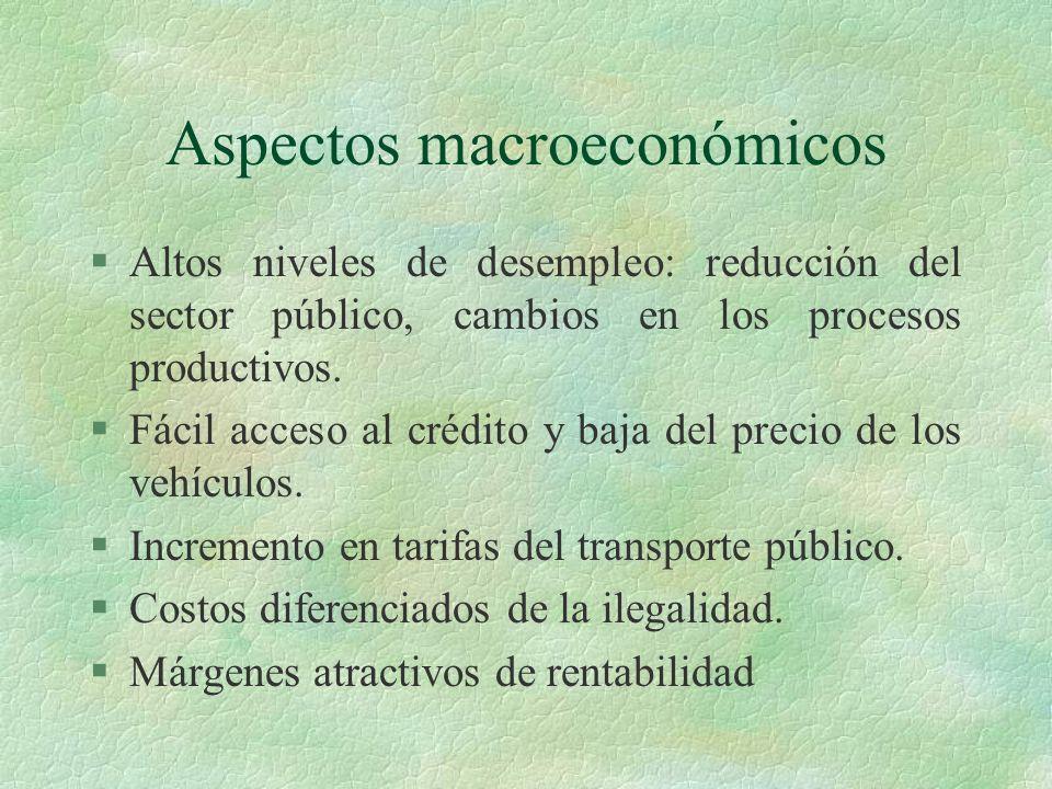 Aspectos macroeconómicos §Altos niveles de desempleo: reducción del sector público, cambios en los procesos productivos. §Fácil acceso al crédito y ba